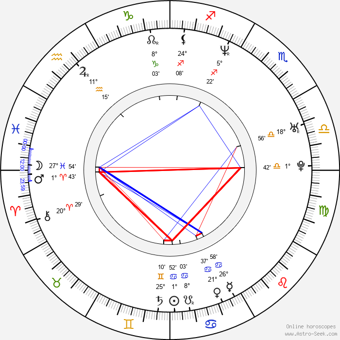 Hilde Nyeggen Martinsen - Birth horoscope chart