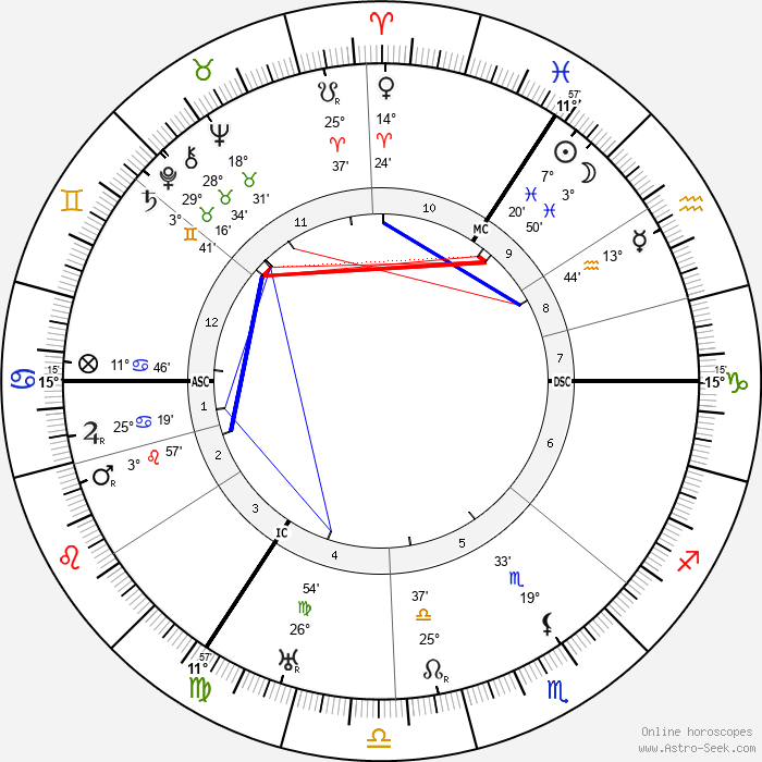 Hildo Krop - Birth horoscope chart