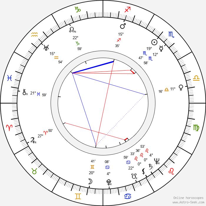 Hilkka Helinä - Birth horoscope chart