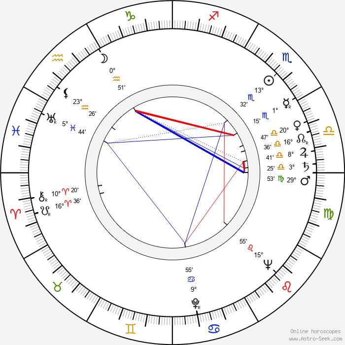 Hilkka Kesti - Birth horoscope chart