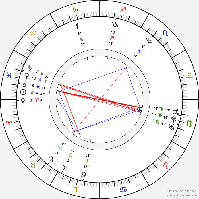 Hiner Saleem - Birth horoscope chart