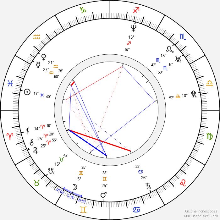 Hines Ward - Birth horoscope chart