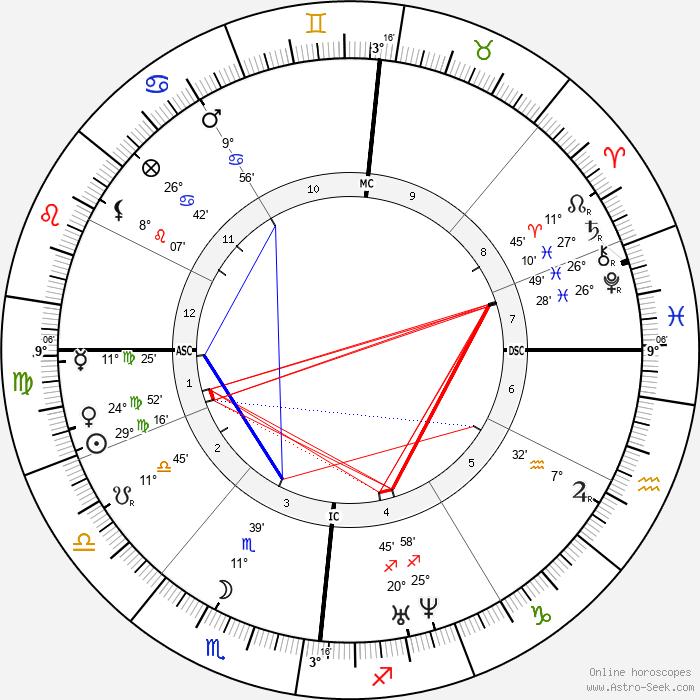 Hippolyte Fizeau - Birth horoscope chart