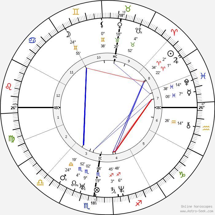 Hippolyte Flandrin - Birth horoscope chart