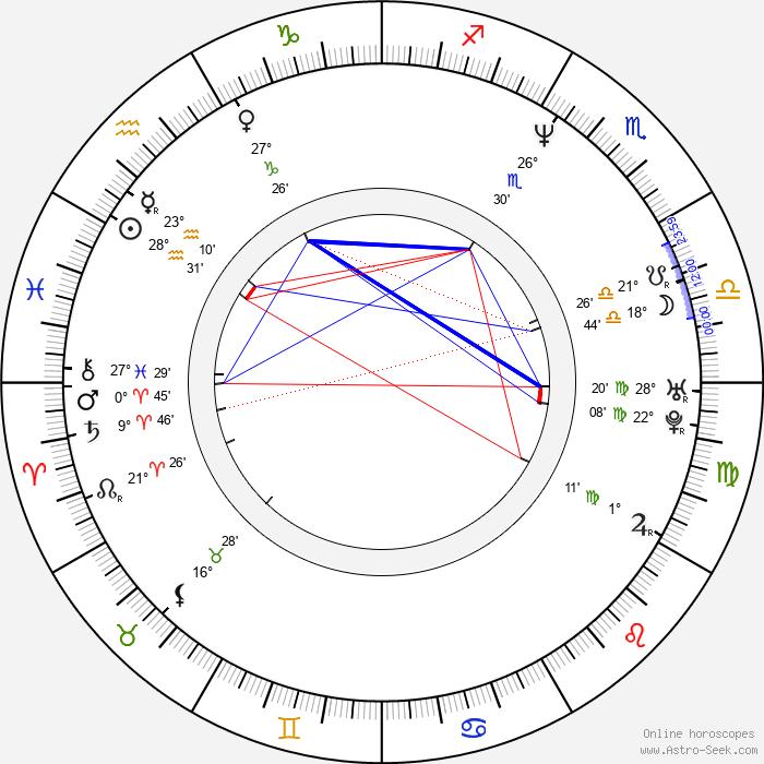 Hira Ambrosino - Birth horoscope chart