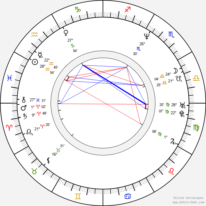 Hira Ambrosino - Birth horoscope chart