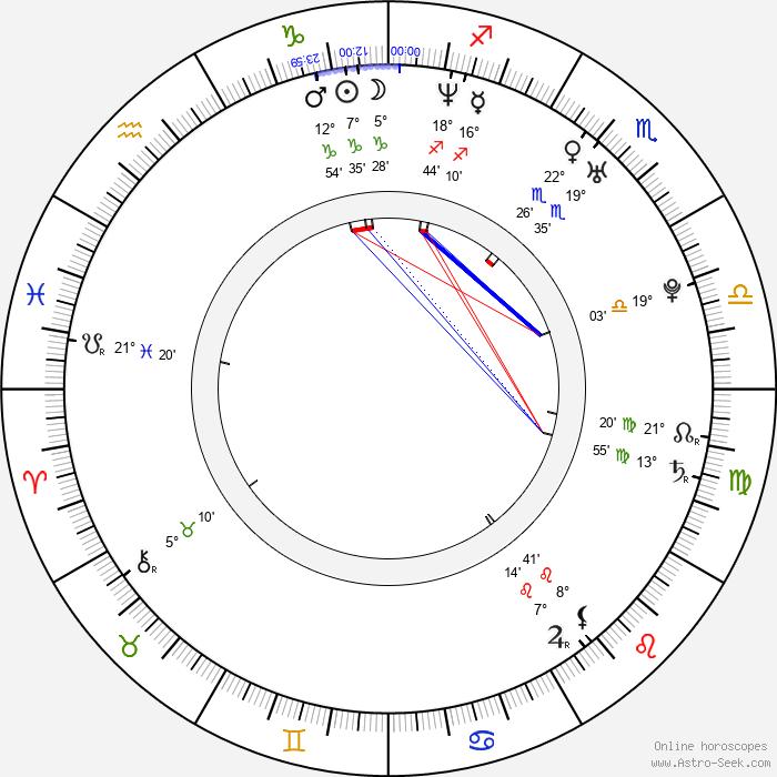 Hiram Martinez - Birth horoscope chart
