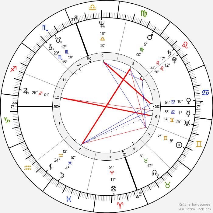 Hiro Yamagata - Birth horoscope chart