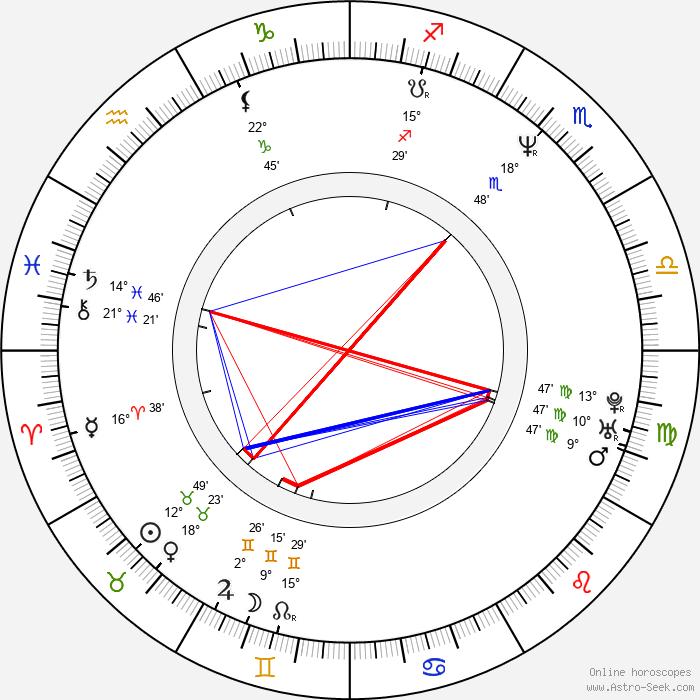 Hironobu Nomura - Birth horoscope chart