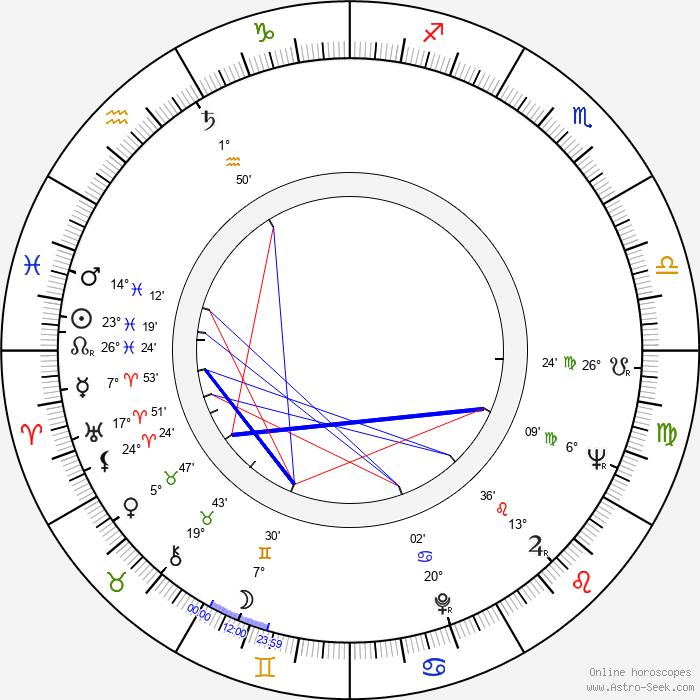 Hiroshi Ôtake - Birth horoscope chart