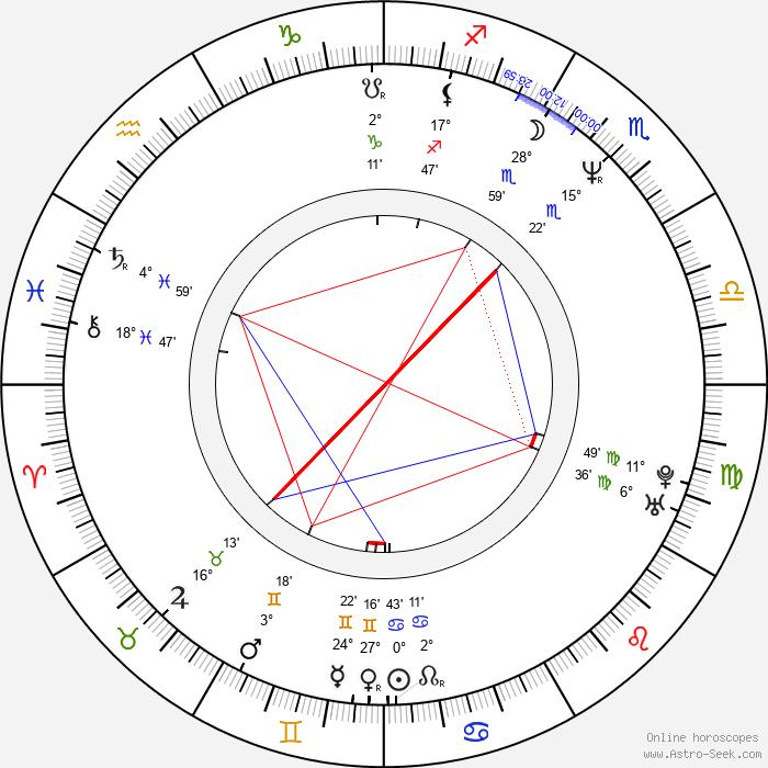 Hiroshi Abe - Birth horoscope chart