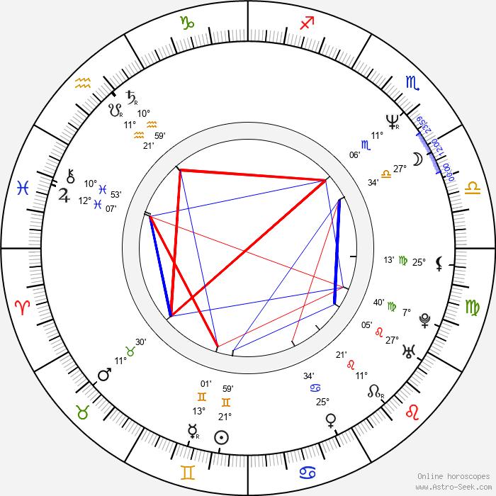 Hiroshi Harada - Birth horoscope chart