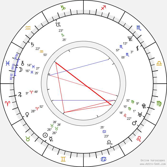 Hiroshi Ishikawa - Birth horoscope chart