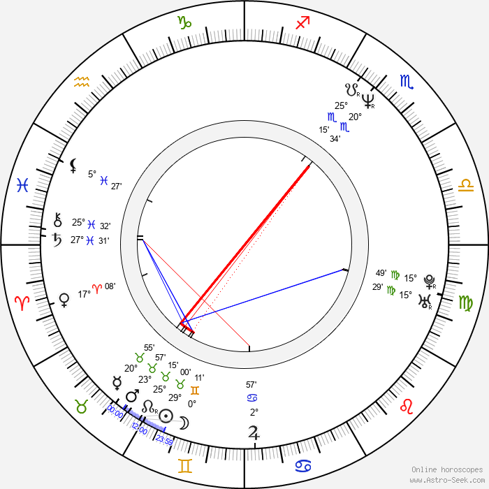 Hiroshi Nishikiori - Birth horoscope chart