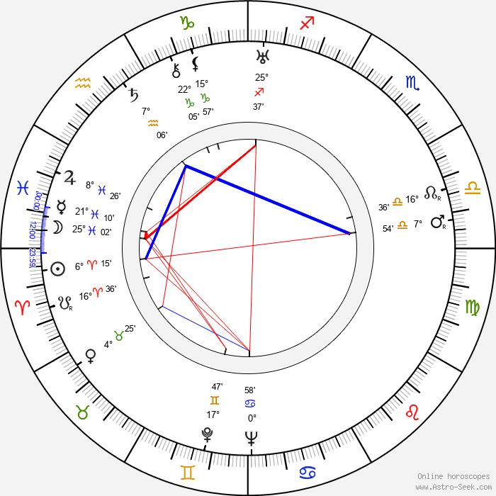 Hiroshi Shimizu 1903 - Birth horoscope chart
