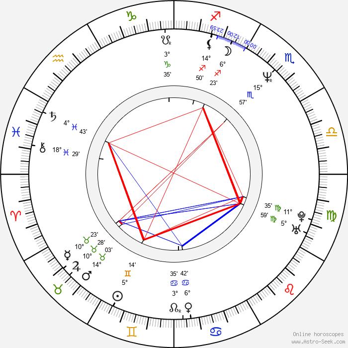 Hiroshi Shimizu - Birth horoscope chart