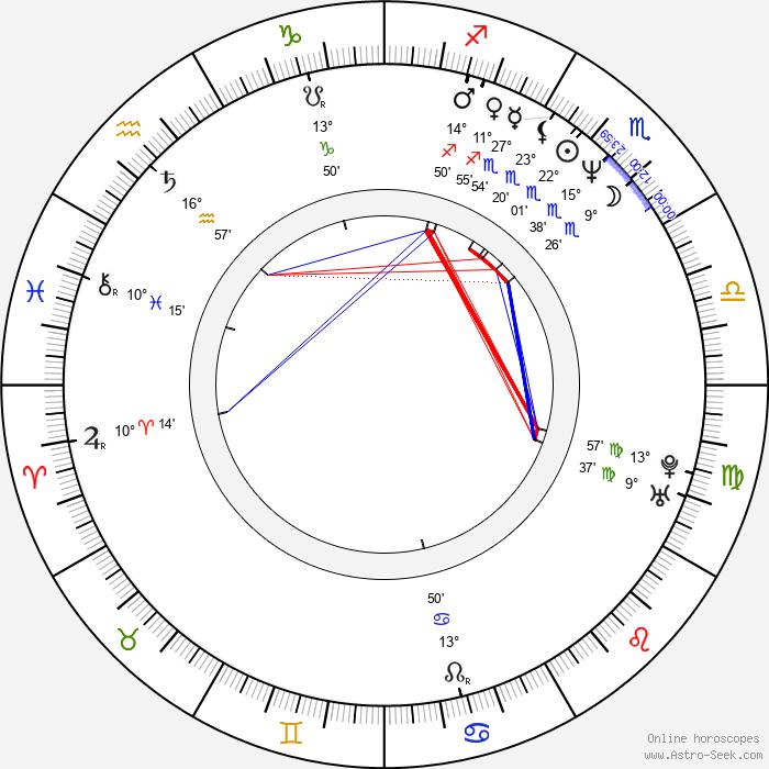 Hiroyuki Kitakubo - Birth horoscope chart