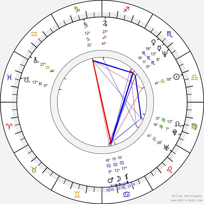 Hiroyuki Sanada - Birth horoscope chart
