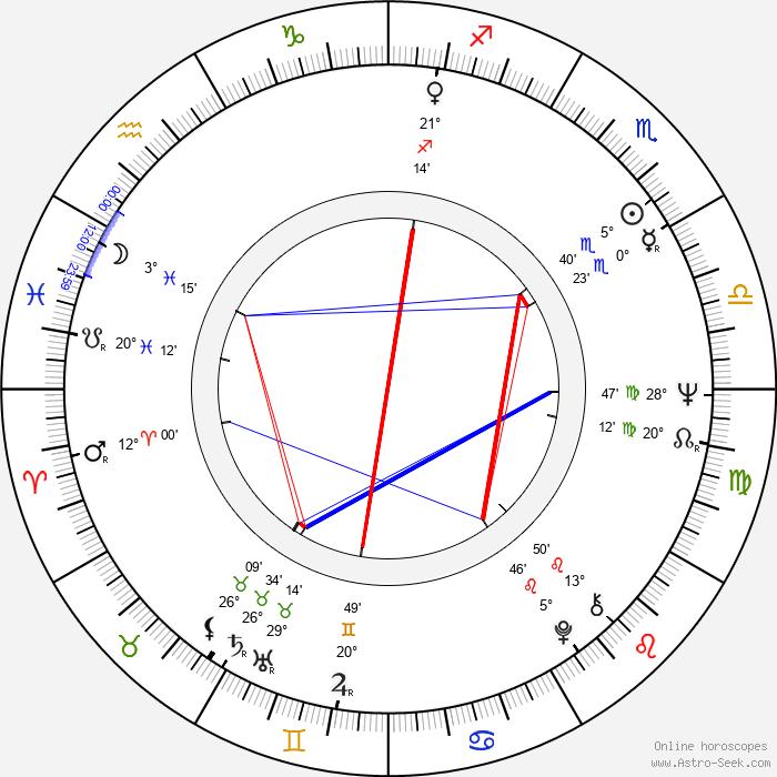 Hisayuki Toriumi - Birth horoscope chart