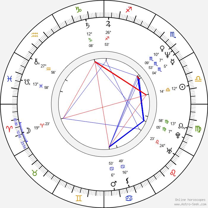 Hitomi Kuroki - Birth horoscope chart