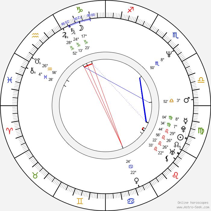 Hitomi Takahashi - Birth horoscope chart
