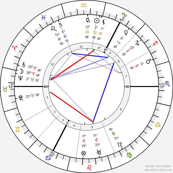 Hjalmar Schacht - Birth horoscope chart