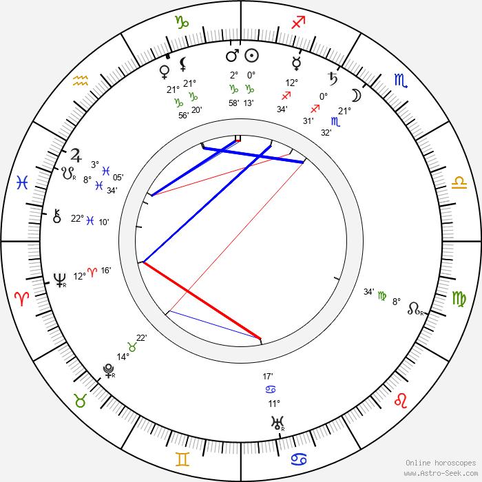 Hjalmar V. Pohjanheimo - Birth horoscope chart