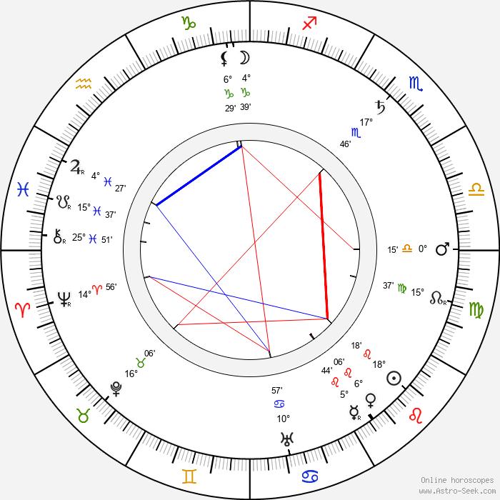 Hobart Bosworth - Birth horoscope chart