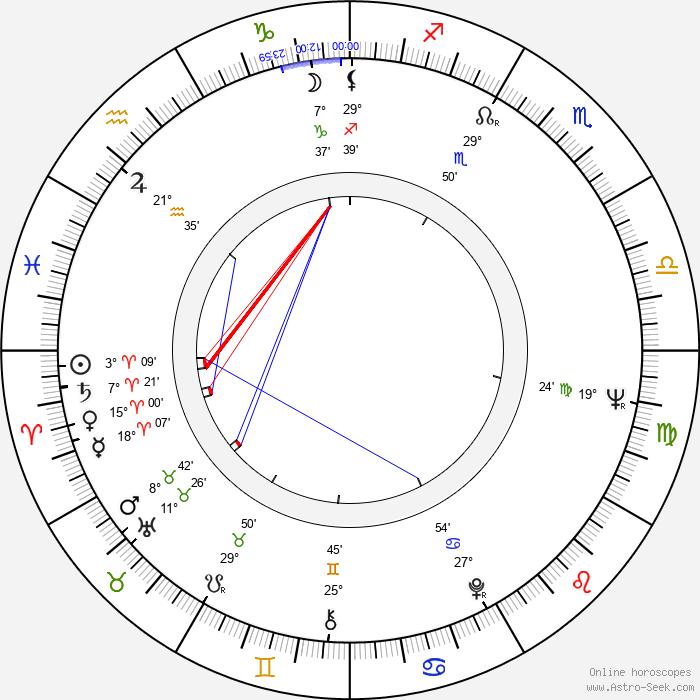 Holger Czukay - Birth horoscope chart
