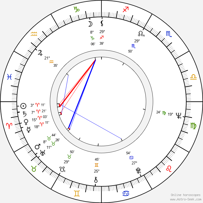 Holger Czukay - Birth horoscope chart