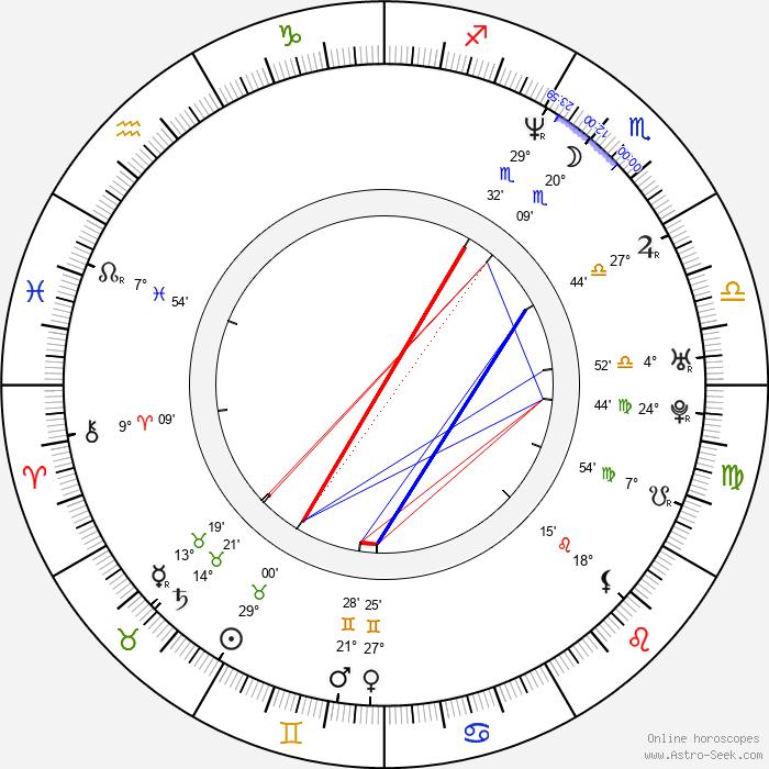 Holly Black - Birth horoscope chart