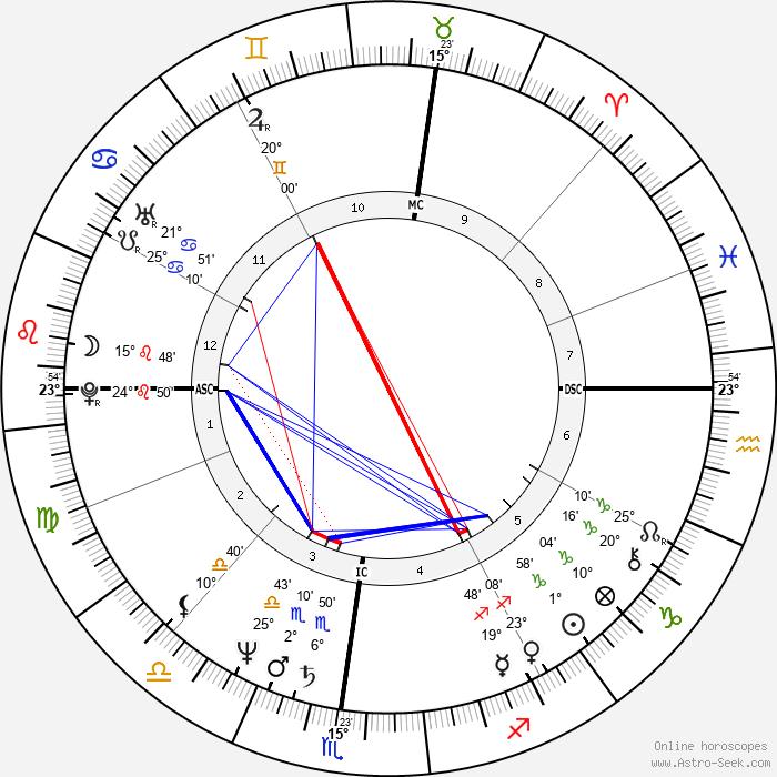 Holly Dale - Birth horoscope chart