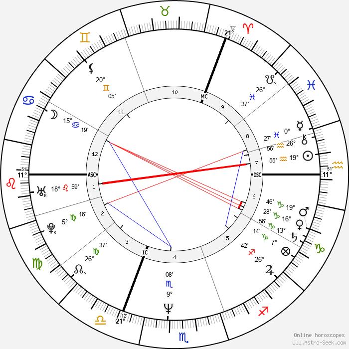 Holly Johnson - Birth horoscope chart