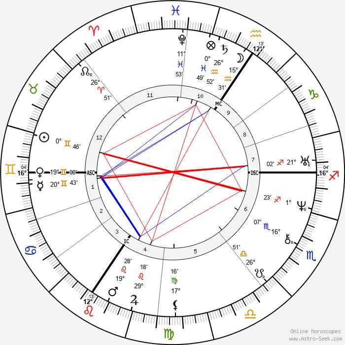 Holy Roman Emperor Charles IV. - Birth horoscope chart