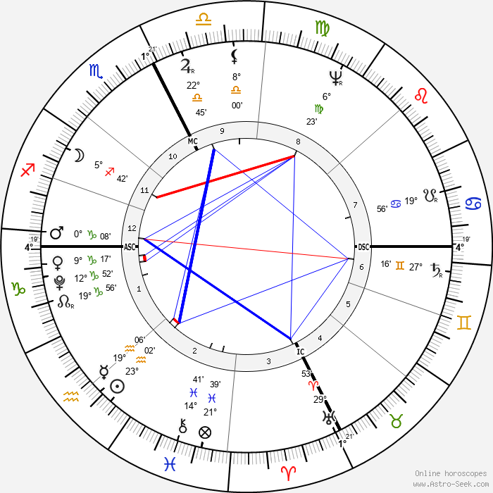 Holy Roman Emperor Francis II - Birth horoscope chart