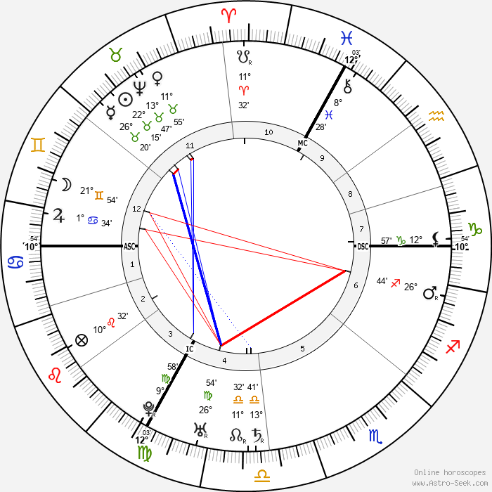 Holy Roman Empress Maria Therese - Birth horoscope chart