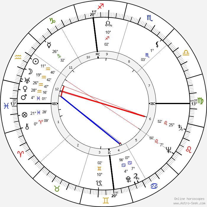Homer I. Lewis - Birth horoscope chart