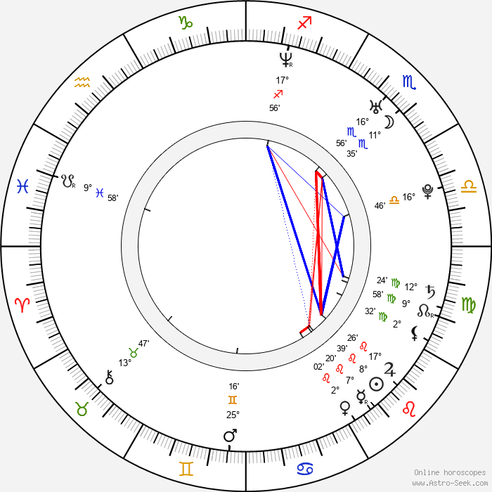 Honeysuckle Weeks - Birth horoscope chart