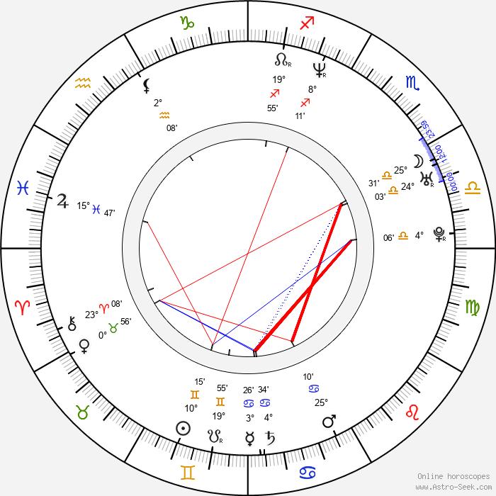Hong-pyo Kim - Birth horoscope chart