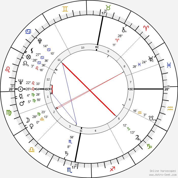 Honor Blackman - Birth horoscope chart