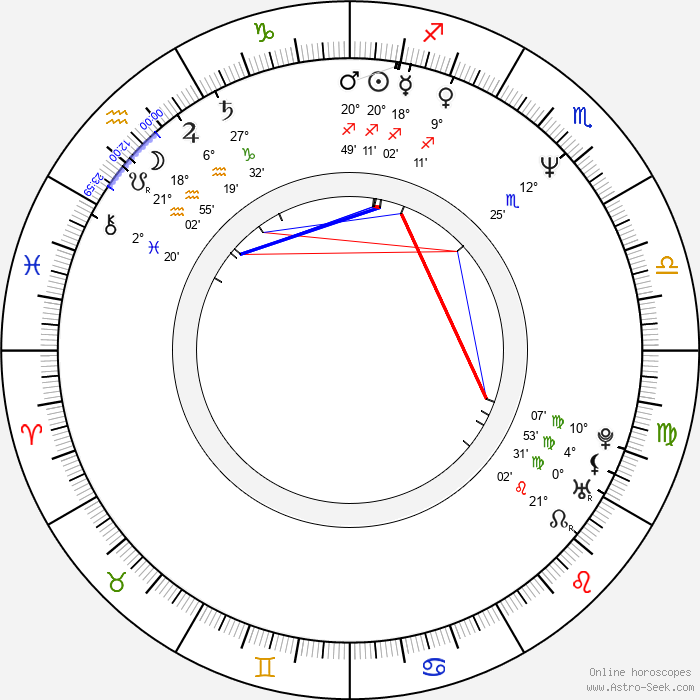 Honza Hlaváček - Birth horoscope chart