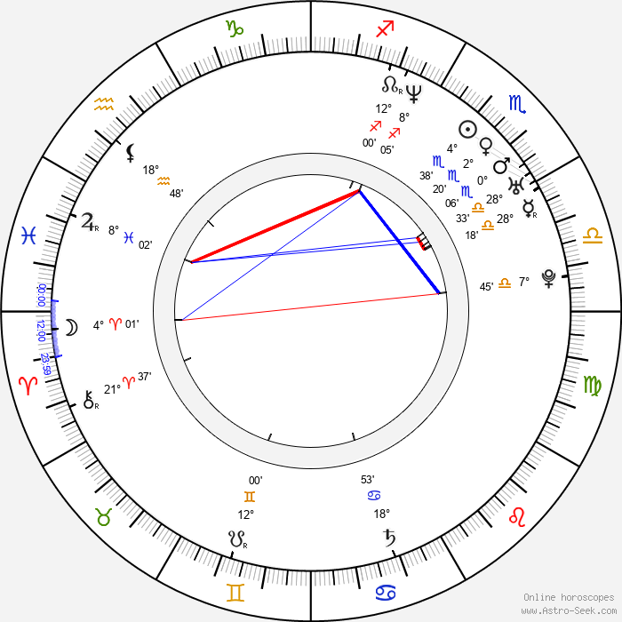 Honza Jeřábek - Birth horoscope chart