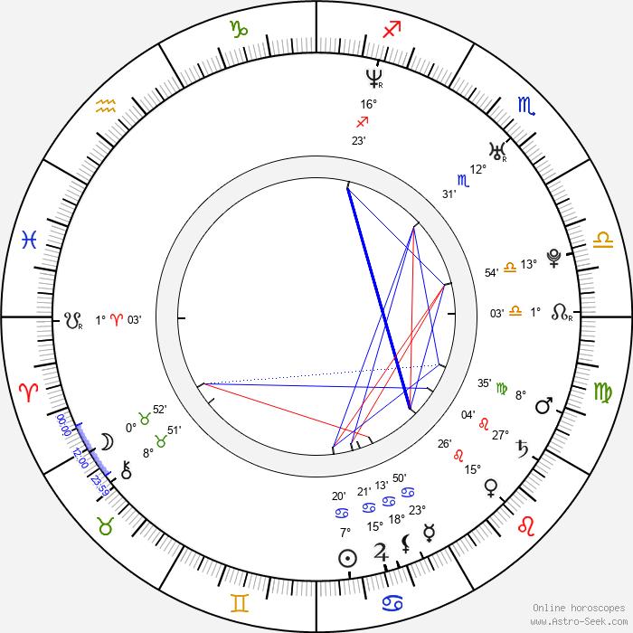 Honza Toužimský - Birth horoscope chart