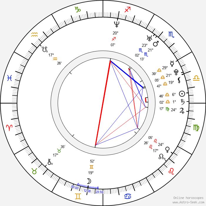 Hooks - Birth horoscope chart