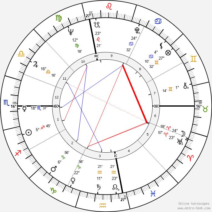 Hope Lange - Birth horoscope chart