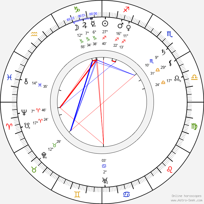Horace Hodges - Birth horoscope chart