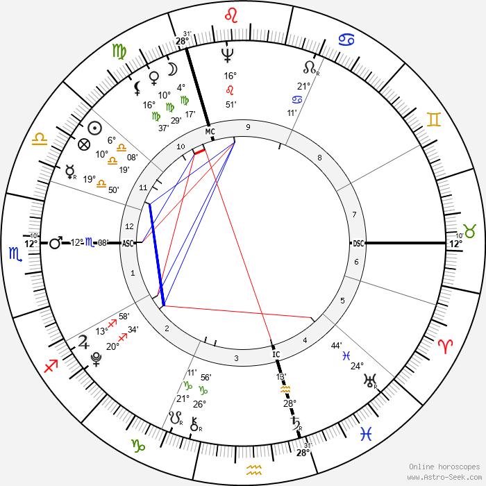 Horatio Nelson - Birth horoscope chart