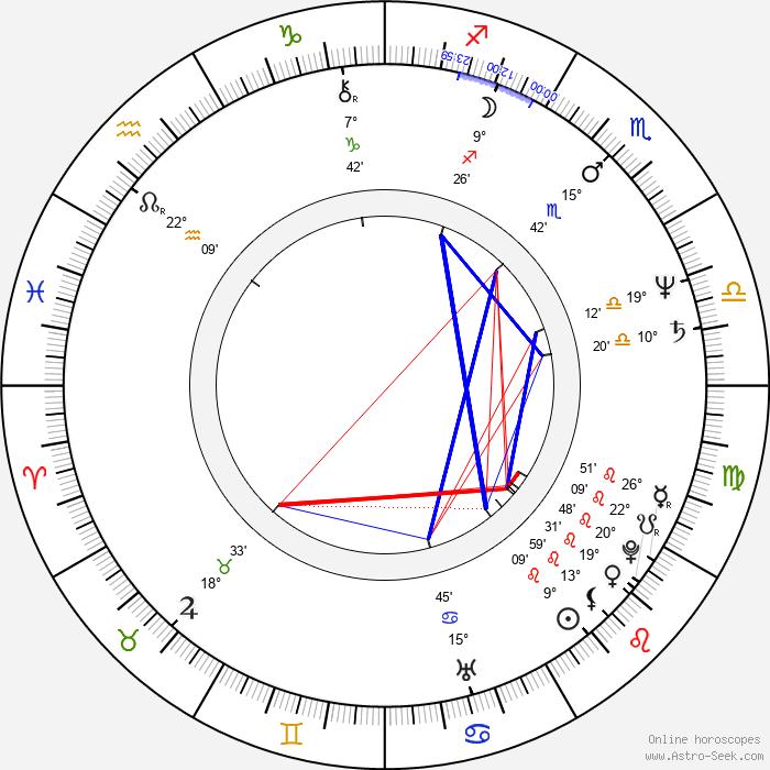Horatiu Malaele - Birth horoscope chart