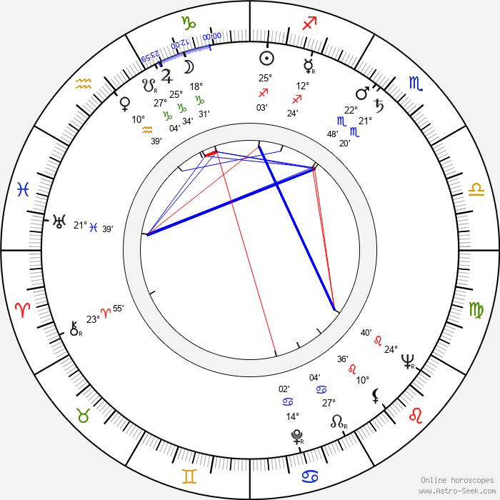 Horea Popescu - Birth horoscope chart