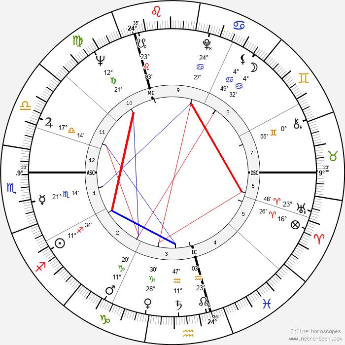 Horst Buchholz - Birth horoscope chart